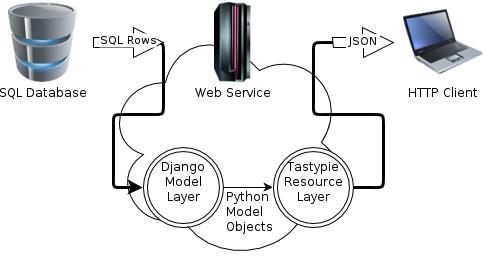 Tastypie Overview